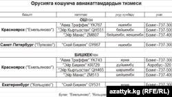 Орусияга кошумча авиарейстердин тизмеси