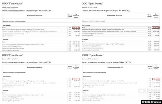 Дані Росстату щодо розміру грошових надходжень на рахунки фірми Зеленського в Росії