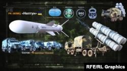 Технические характеристики берегового комплекса «Нептун»