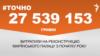 "<a href=""https://docs.rferl.org/uk-UA/2018/06/27/75baa6e7-fbac-4504-824e-bf27faaece59.pdf"" target=""_blank"">ДЖЕРЕЛО ІНФОРМАЦІЇ</a><br /> Сторінка проекту Радіо Свобода<a href=""https://www.radiosvoboda.org/z/17505"" target=""_blank"">#Точно</a>"