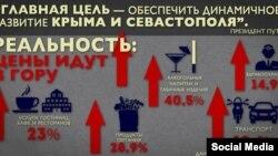 Що змінилося в Криму після «референдуму» (інфографіка)