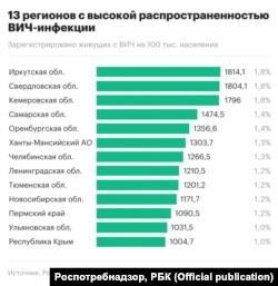 Статистика по числу жителей российских регионов, заражённых вирусом иммунодефицита человека