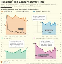INFOGRAPHIC: Russians' Top Concerns Over Time