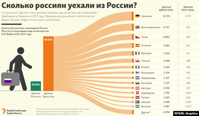 Infographic: How Many Russians Are Leaving Russia? (Russian)