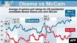 Anketat e fundit të opinionit për kandidatët presidencialë, Obama dhe McCain.