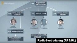 «Схеми» раніше повідомляли, що в родини Ємельянова був спільний сумнівний бізнес із родиною нинішнього члена Вищої ради правосуддя Павла Гречківського