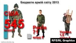 Расходы на оборону в США, России и на Украине