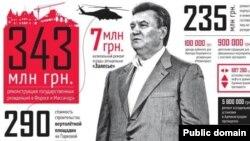 Сторінка журналу «Фокус» з інфографікою про Віктора Януковича (клікніть, щоб розгорнути)