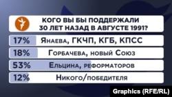 Russia - Twitter-poll 18/08/21