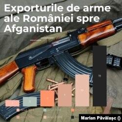 Exporturile de arme ale României spre Afganistan. Cifrele din grafic reprezintă valoarea în milioane de euro ale tranzacțiilor din anii respectivi