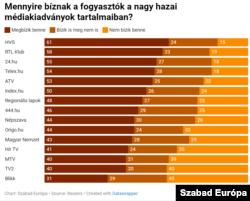 Online reprezentatív felméréssel kérdeztek meg 2032 főt Magyarországon 2021 első két hónapjában a YouGov magyarországi partnerei
