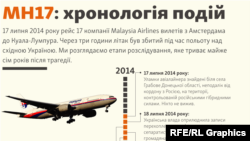 infographic -- Timeline Of MH17 Events (Ukrainian)