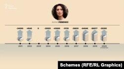 За даними джерел «Схем» у податковій, починаючи з 2011 року Анна Ревенко заробила трохи більше від 400 тисяч гривень