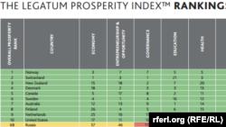 Россия в рейтинге благополучия стран мира 2014