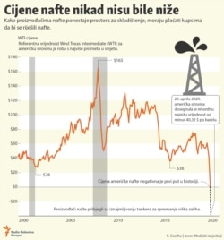 Infographic - localisation oil prices, Balkan Service