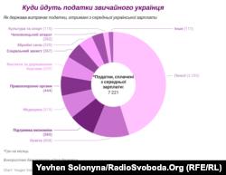 Куди йдуть податки пересічного українця (графік)