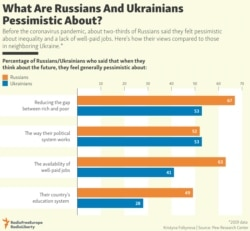 INFOGRAPHIC: What Are Russians And Ukrainians Pessimistic About?
