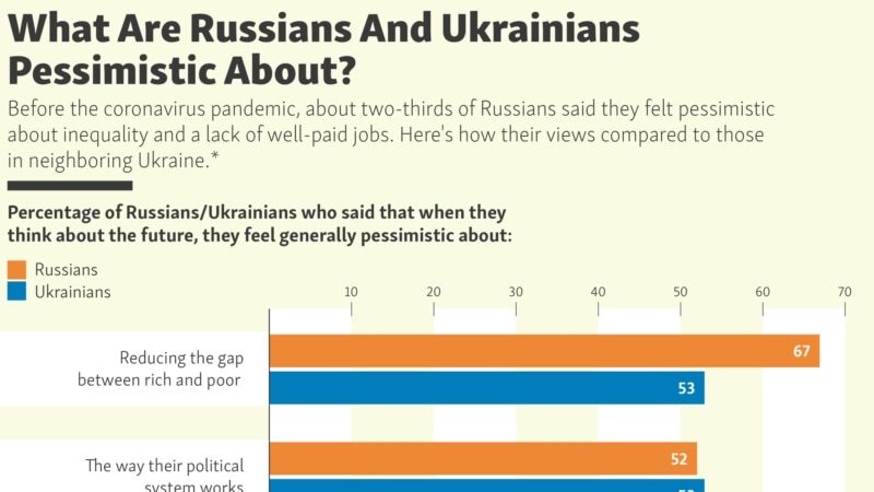 What Are Russians And Ukrainians Pessimistic About?