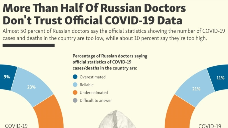 More Than Half Of Russian Doctors Don't Trust Official COVID-19 Data