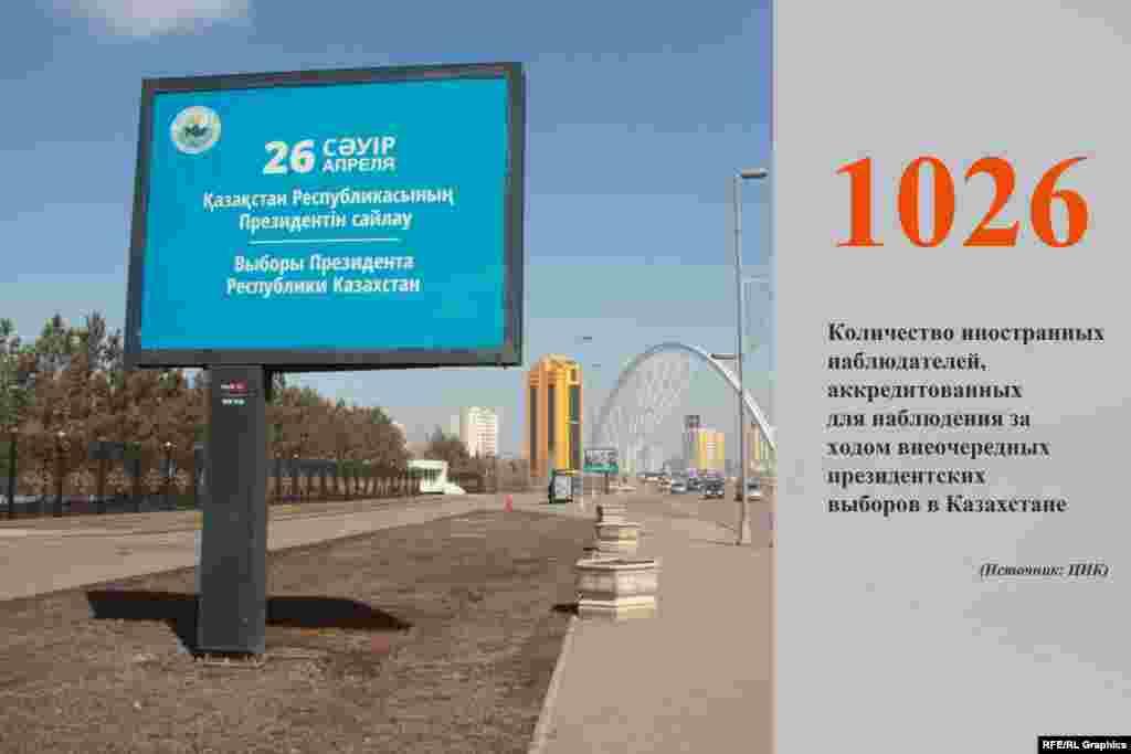 20 апреля Центральная избирательная комиссия (ЦИК) Казахстана завершила аккредитацию наблюдателей за внеочередными президентскими выборами в Казахстане.Сообщается, что аккредитацию получили 1026 наблюдателей иностранных государств, международных организаций и представителей зарубежных СМИ.