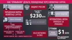 Как похищенные через Hermitage Capital деньги достались фирме Ролдугина