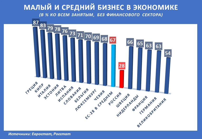 Russia-Factograph-SME-Employment-Share-EU-Rus