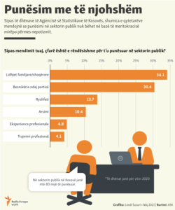 Kosovo: Infographics about public sector