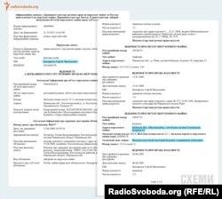 Перелік нерухомого майна у власності Сергія Бондарчука, відповідно до державних реєстрів