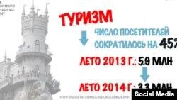 Инфографика посольства США в России по поводу годовщины аннексии Крыма