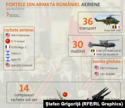 Forțele Aeriene: elicoptere, antiaeriană, rachete și bombe