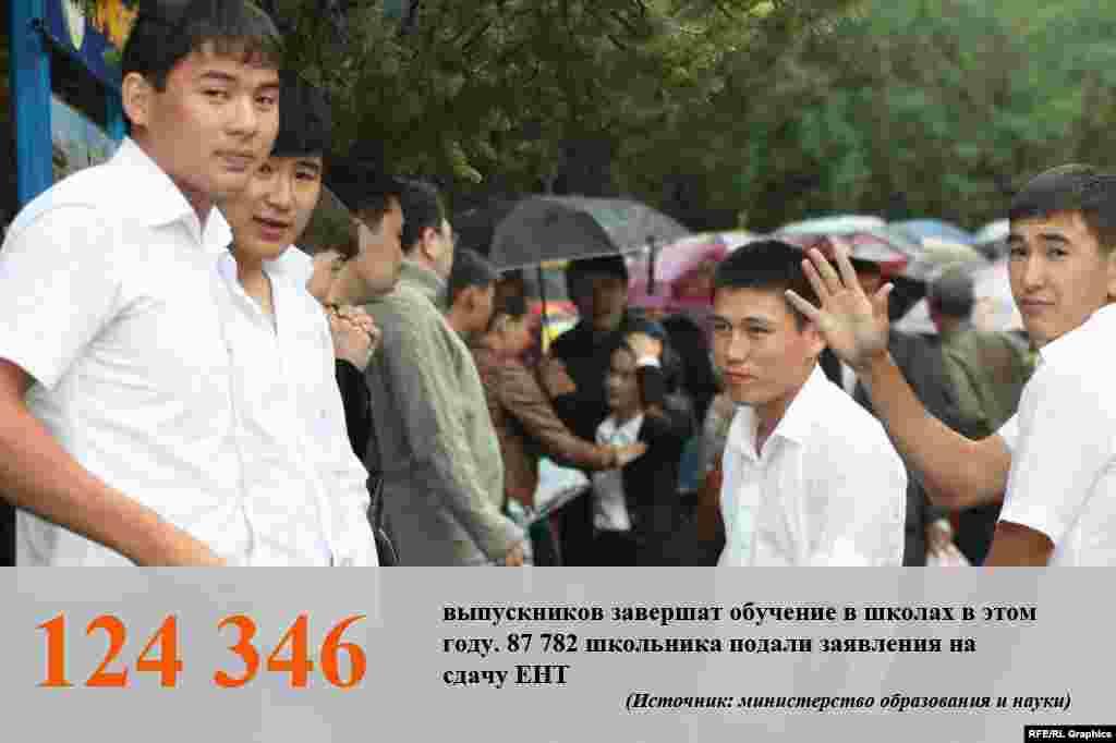 По информации министерства образования и науки Казахстана, заявления на участие в Едином национальном тестировании подало около 70 процентов выпускников.