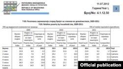 Релативна сиромаштија во Македонија во 2011 година. Соопштение од Државен завод за статистика.
