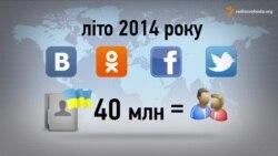 Кількість українських юзерів соцмереж вже дорівнює населенню всієї країни