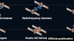 A műholdellenes fegyverek fajtái az amerikai Védelmi Hírszerzési Ügynökség szerint (nagy kapacitású mikrohullám, frekvenciazavarók, lézerek, vegyi fecskendezők, kinetikus megsemmisítő járművek, robotikus mechanizmusok)