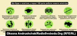Інфографіка «Що буде з освітою у найближчі 100 днів»