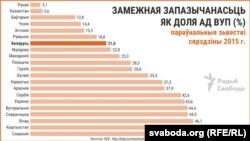 Замежная запазычанасьць Беларусі як доля ад ВУП
