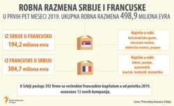 Infographic - French – Serbian trade exchange and the investments