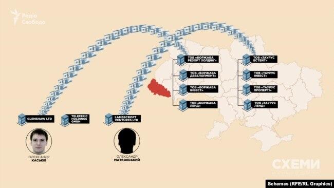 Згодом частина коштів повернулася в Україну і була внесена як статутний капітал у кілька маловідомих фірм, теж підконтрольних оточенню Каськіва