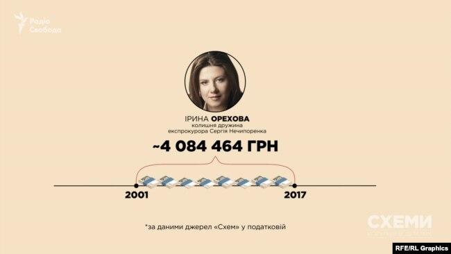 Офіційний дохід Ірини Орехової за 17 років, за даними джерел «Схем» у податковій, склав близько 4 мільйонів гривень
