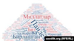 Шавкат Мирзиёев БМТ сессиясидаги нутқида энг кўп ишлатган сўзлар - Word Сloud