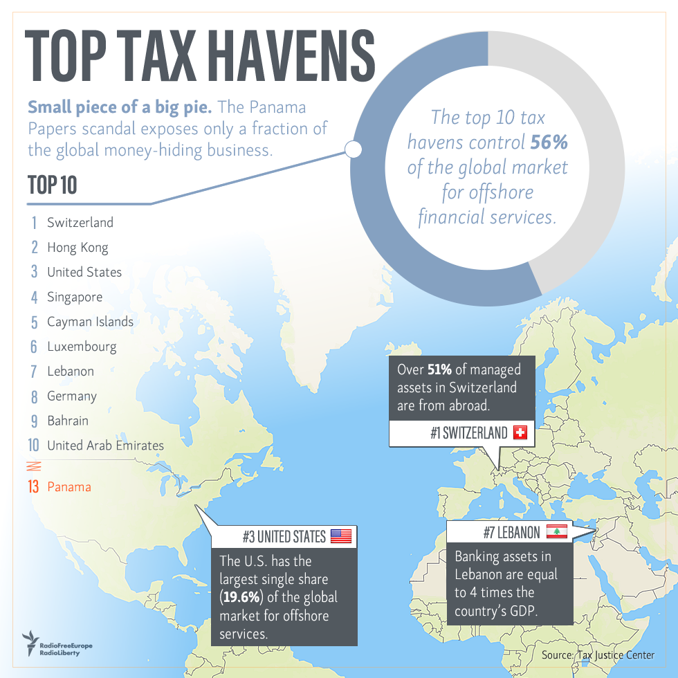 tax havens But one of the benefits of being rich — parking your investments and/or  registering your corporation in an offshore tax haven — is so lucrative,.