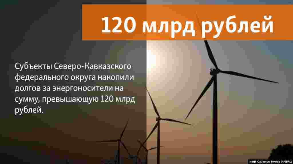 24.07.2018 // Cубъекты Северо-Кавказского федерального округа накопили долгов за энергоносители на сумму, превышающую 120 млрд рублей. Из нее долг за электроэнергию на 1 мая составил 27,094 млрд руб., а за газ – более 95,902 млрд рублей.
