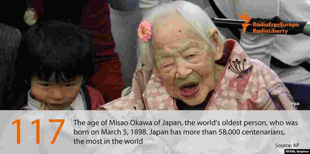 Ресми түрде Жердің ең кәрі тұрғыны деп танылған жапон әйелі Мисао Окава 117 жасқа толды. Ол 1898 жылы 5 наурызда туған. Жапонияда жасы 100-ден асқан 58 мың адам тұрады. Бұл - әлемдегі ең жоғарғы көрсеткіш.