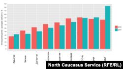 """Уровень долговой нагрузки на бюджеты регионов Северного Кавказа. Данные """"РИА-Рейтинг"""". Чем выше показатель, тем выше долг по отношению к собственным доходам"""