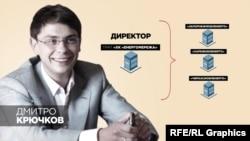 Екс-депутат Дмитро Крючков у 2014-му став керівником приватної компанії «Енергомережа», яка за рік взяла під контроль роботу кількох обленерго