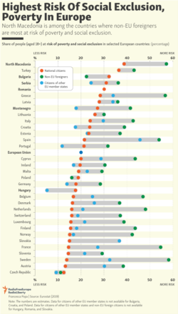 Infographic - Highest Risk Of Social Exclusion, Poverty In Europe