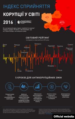 Індекс сприйняття корупції у світі, 2016 рік (графіка Transparency International Ukraine)