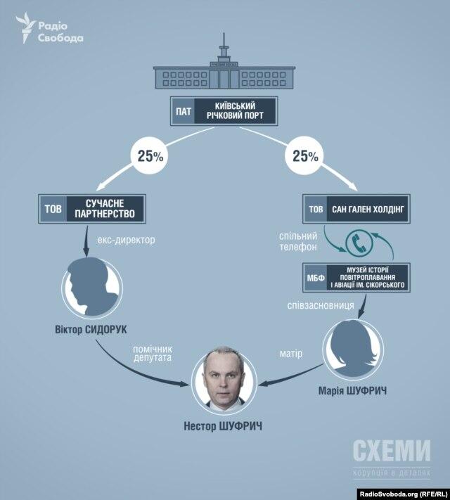 Схема зв'язків Нестора Шуфрича і ПАТ «Київський річковий порт»