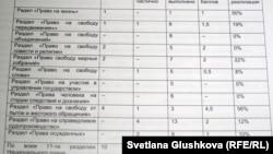 Адам құқығына арналған ұлттық жоспарды бағалау кестесі. Астана, 22 мамыр 2012 жыл.