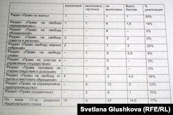 Таблица общей оценки мониторинга исполнения национального плана действий в области прав человека за 2009-2010 годы.